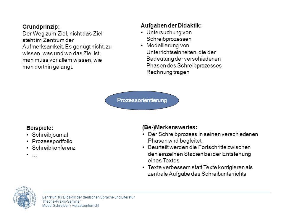 Lehrstuhl für Didaktik der deutschen Sprache und Literatur Theorie-Praxis-Seminar Modul Schreiben / Aufsatzunterricht Prozessorientierung Grundprinzip