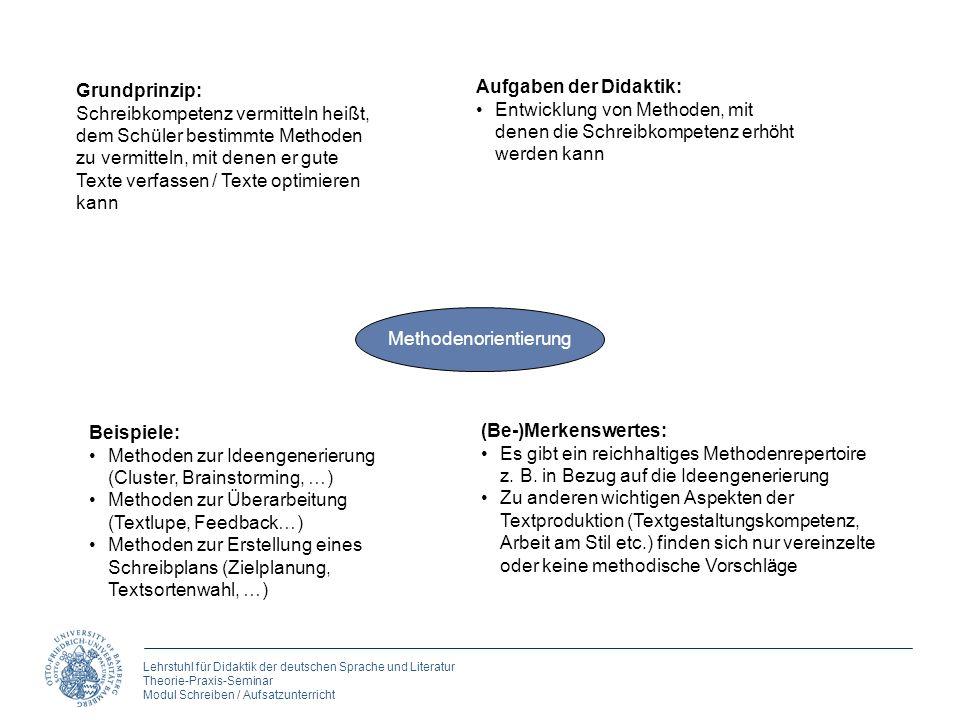 Lehrstuhl für Didaktik der deutschen Sprache und Literatur Theorie-Praxis-Seminar Modul Schreiben / Aufsatzunterricht Methodenorientierung Grundprinzi