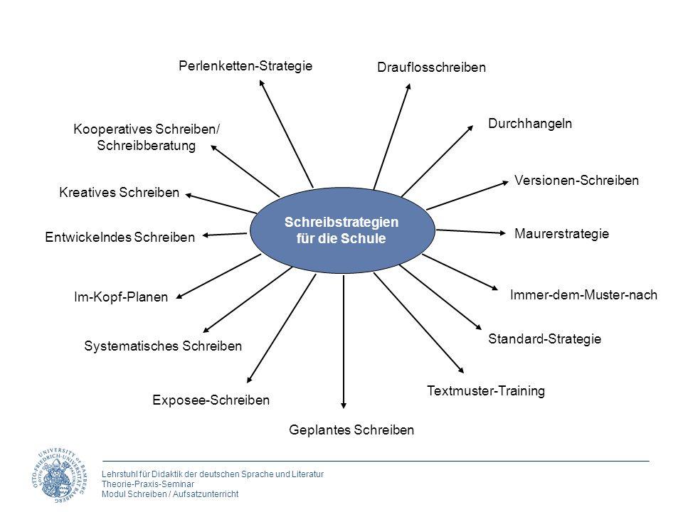 Lehrstuhl für Didaktik der deutschen Sprache und Literatur Theorie-Praxis-Seminar Modul Schreiben / Aufsatzunterricht Perlenketten-Strategie Draufloss