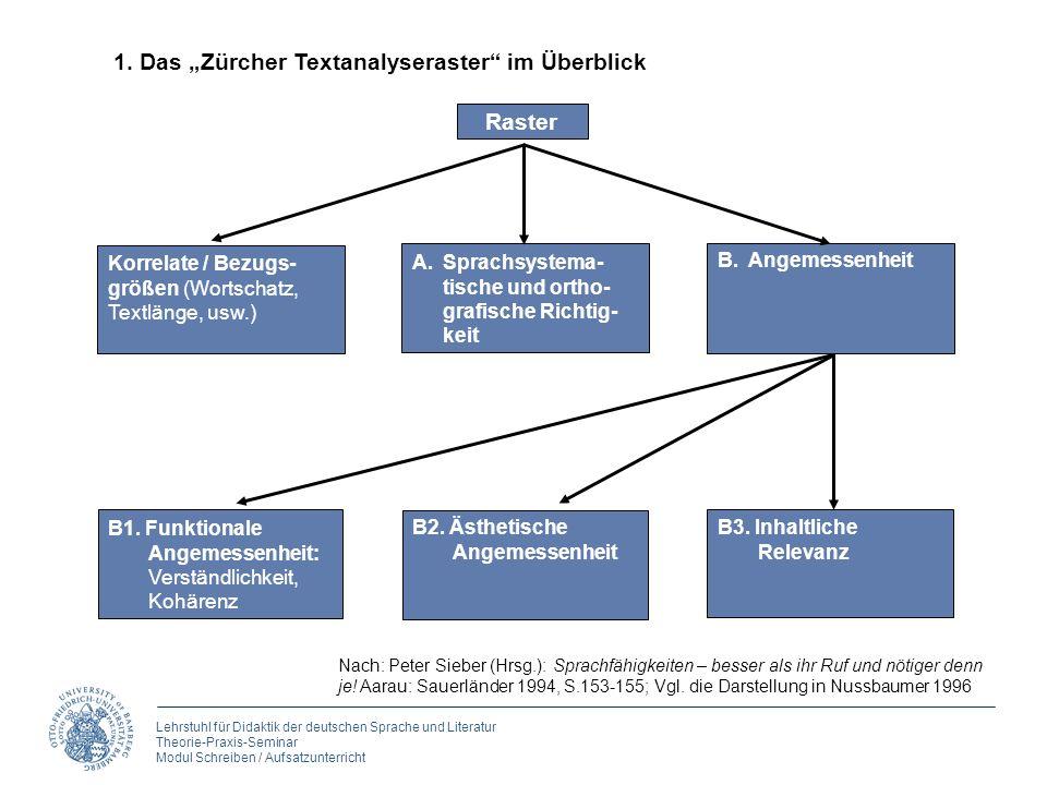Lehrstuhl für Didaktik der deutschen Sprache und Literatur Theorie-Praxis-Seminar Modul Schreiben / Aufsatzunterricht 1. Das Zürcher Textanalyseraster