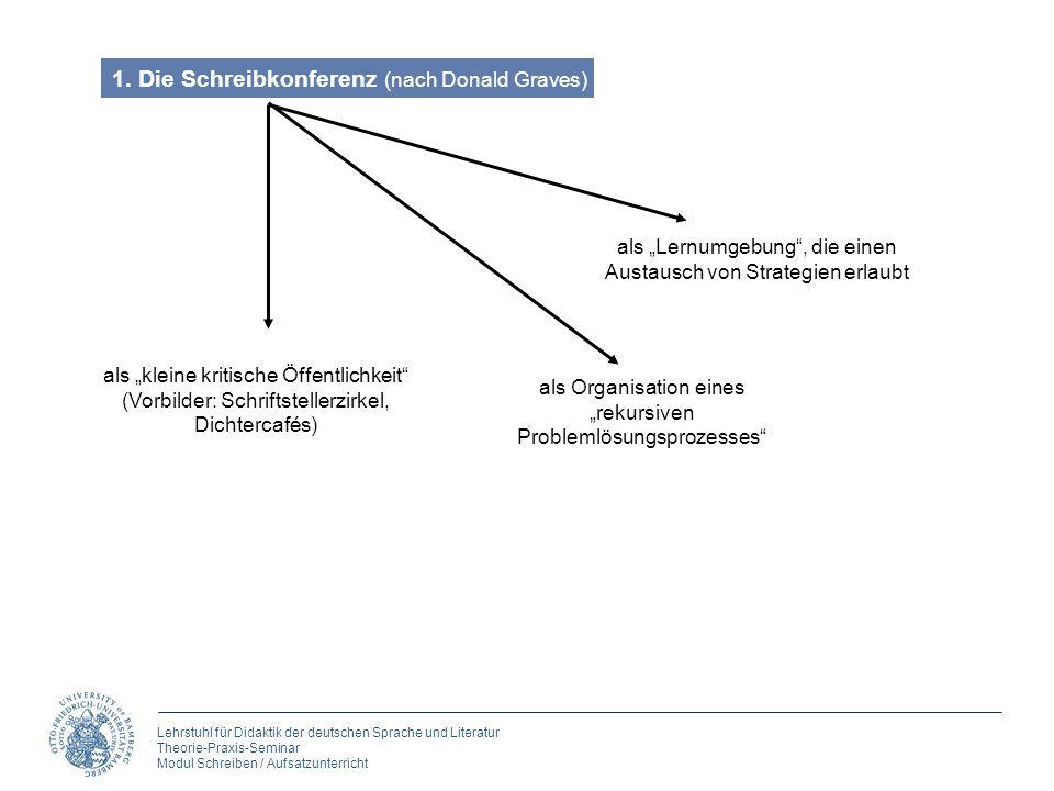 Lehrstuhl für Didaktik der deutschen Sprache und Literatur Theorie-Praxis-Seminar Modul Schreiben / Aufsatzunterricht als kleine kritische Öffentlichk