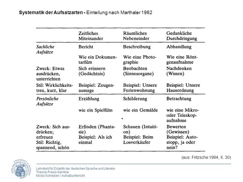 Lehrstuhl für Didaktik der deutschen Sprache und Literatur Theorie-Praxis-Seminar Modul Schreiben / Aufsatzunterricht (aus: Fritzsche 1994, II, 30) Sy