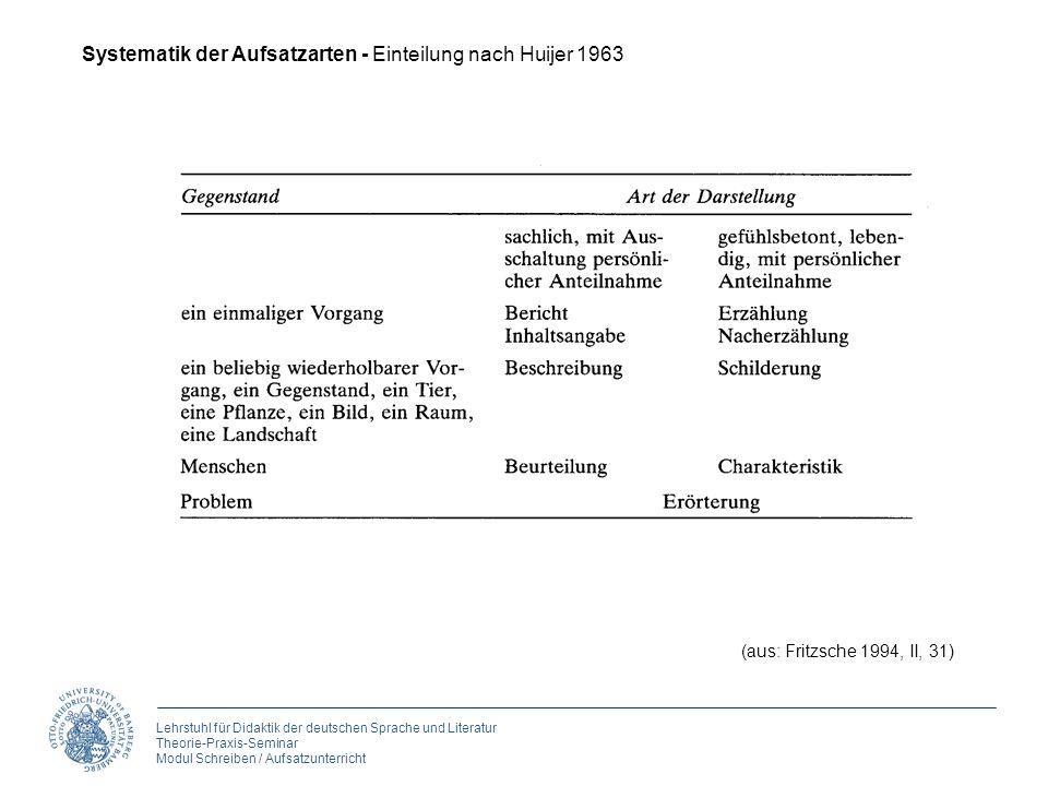 Lehrstuhl für Didaktik der deutschen Sprache und Literatur Theorie-Praxis-Seminar Modul Schreiben / Aufsatzunterricht (aus: Fritzsche 1994, II, 31) Sy
