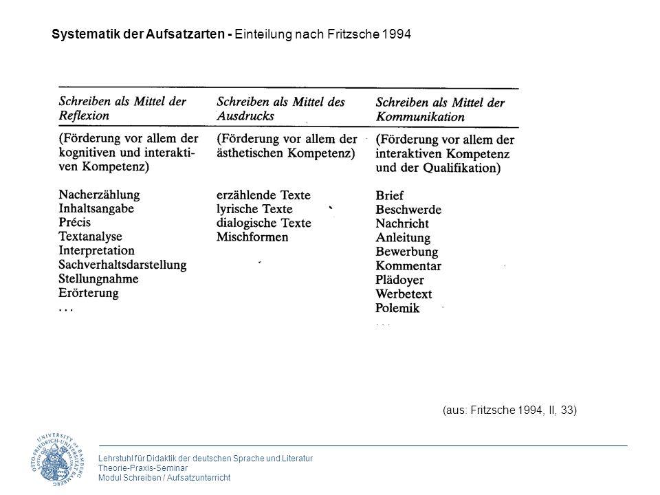 Lehrstuhl für Didaktik der deutschen Sprache und Literatur Theorie-Praxis-Seminar Modul Schreiben / Aufsatzunterricht (aus: Fritzsche 1994, II, 33) Sy