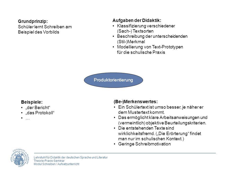 Lehrstuhl für Didaktik der deutschen Sprache und Literatur Theorie-Praxis-Seminar Modul Schreiben / Aufsatzunterricht Produktorientierung Grundprinzip