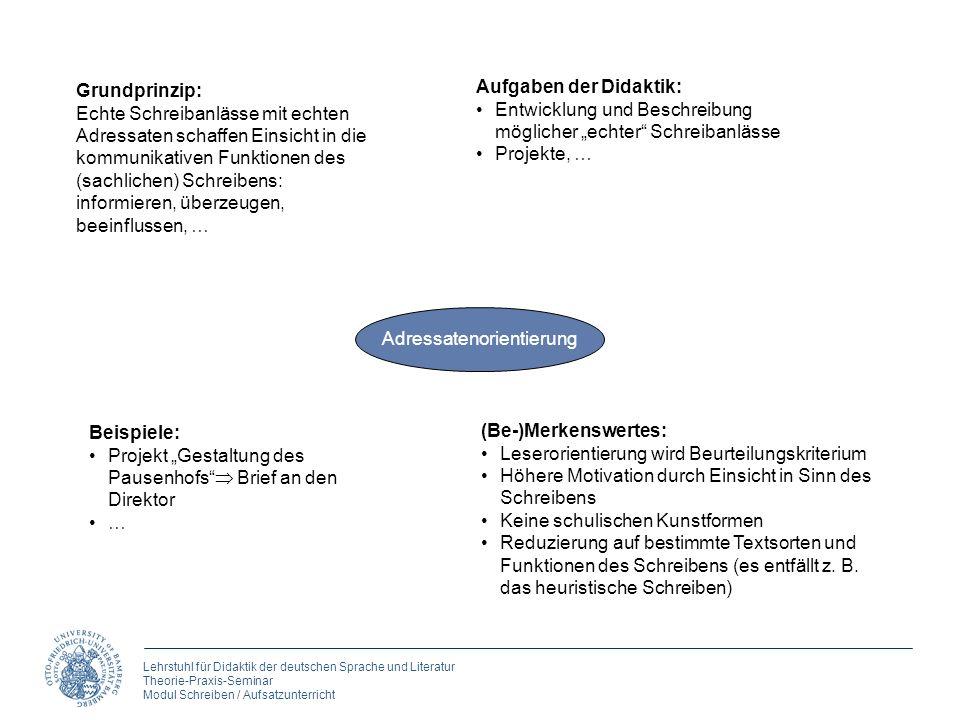 Lehrstuhl für Didaktik der deutschen Sprache und Literatur Theorie-Praxis-Seminar Modul Schreiben / Aufsatzunterricht Adressatenorientierung Grundprin