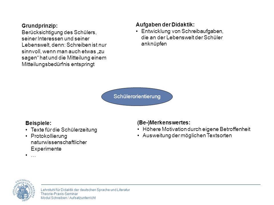 Lehrstuhl für Didaktik der deutschen Sprache und Literatur Theorie-Praxis-Seminar Modul Schreiben / Aufsatzunterricht Schülerorientierung Grundprinzip
