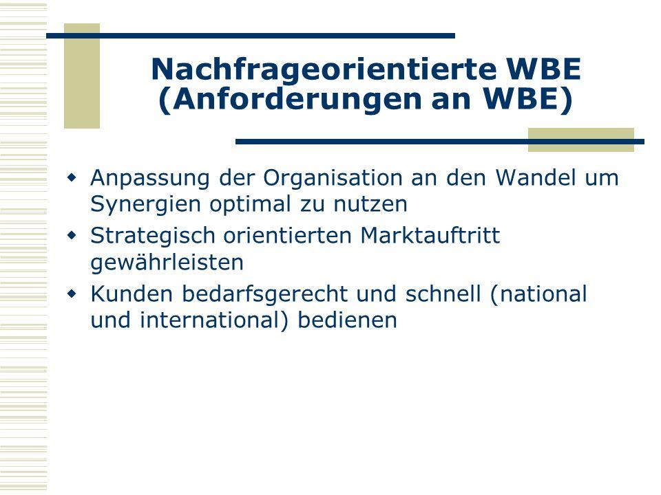 Nachfrageorientierte WBE (Anforderungen an WBE) Anpassung der Organisation an den Wandel um Synergien optimal zu nutzen Strategisch orientierten Marktauftritt gewährleisten Kunden bedarfsgerecht und schnell (national und international) bedienen