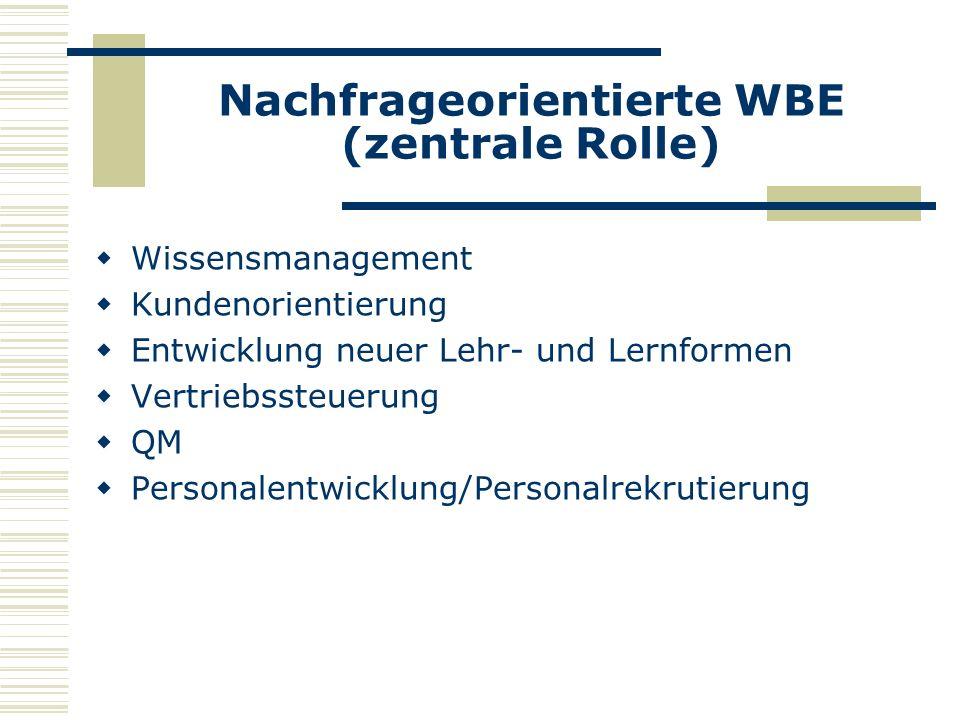 Nachfrageorientierte WBE (zentrale Rolle) Wissensmanagement Kundenorientierung Entwicklung neuer Lehr- und Lernformen Vertriebssteuerung QM Personalentwicklung/Personalrekrutierung