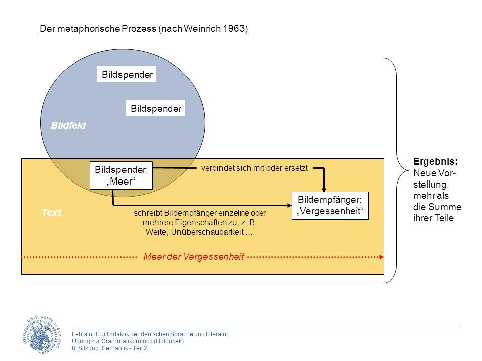 Lehrstuhl für Didaktik der deutschen Sprache und Literatur Übung zur Grammatikprüfung (Holoubek) 8. Sitzung: Semantik - Teil 2 Bildspender Text schrei