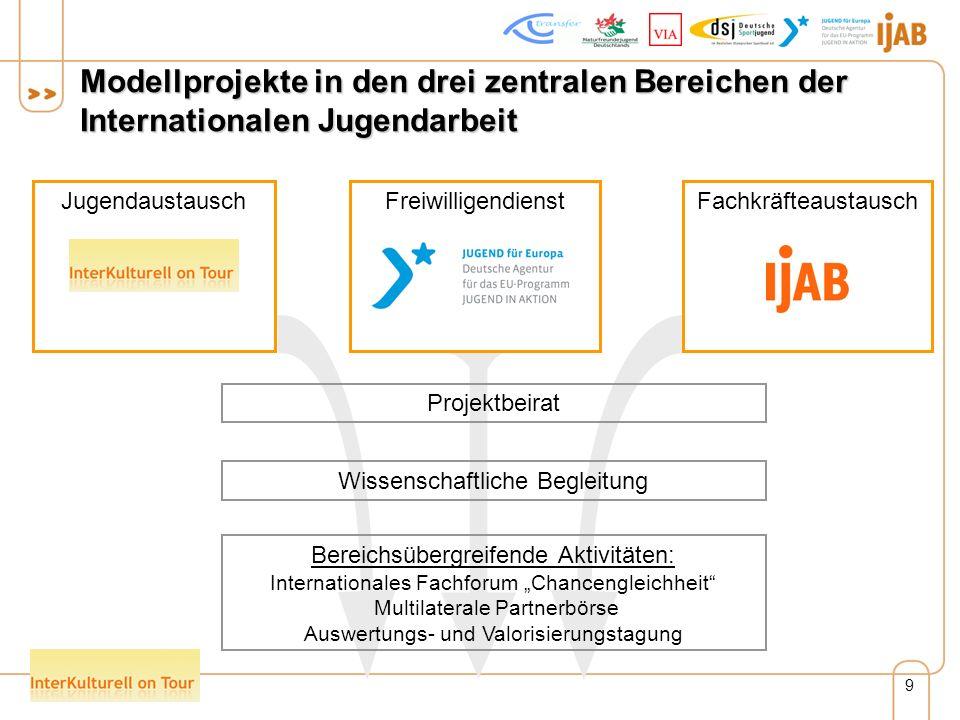 9 Modellprojekte in den drei zentralen Bereichen der Internationalen Jugendarbeit Wissenschaftliche Begleitung Projektbeirat Bereichsübergreifende Aktivitäten: Internationales Fachforum Chancengleichheit Multilaterale Partnerbörse Auswertungs- und Valorisierungstagung JugendaustauschFreiwilligendienstFachkräfteaustausch
