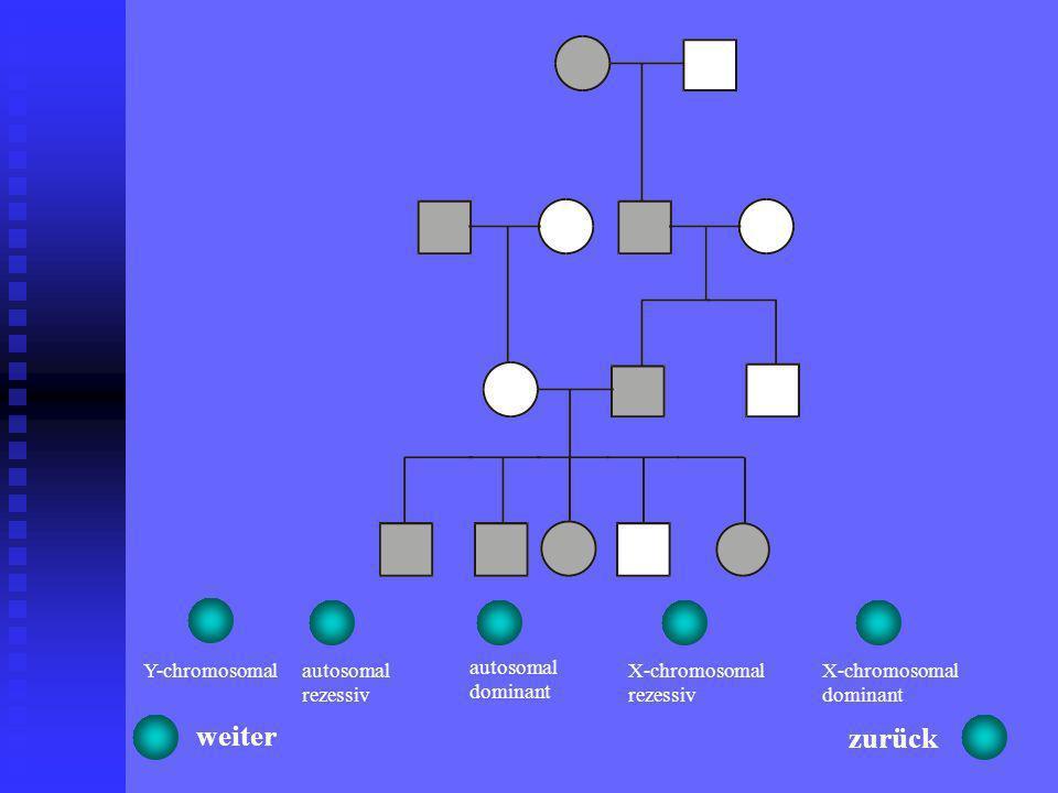 Findet sich im Stammbaum dieses Bild, so lassen sich folgende Erbgänge ausschließen: Autosomal rezessiv: da merkmalstragende Eltern niemals merkmalsfr