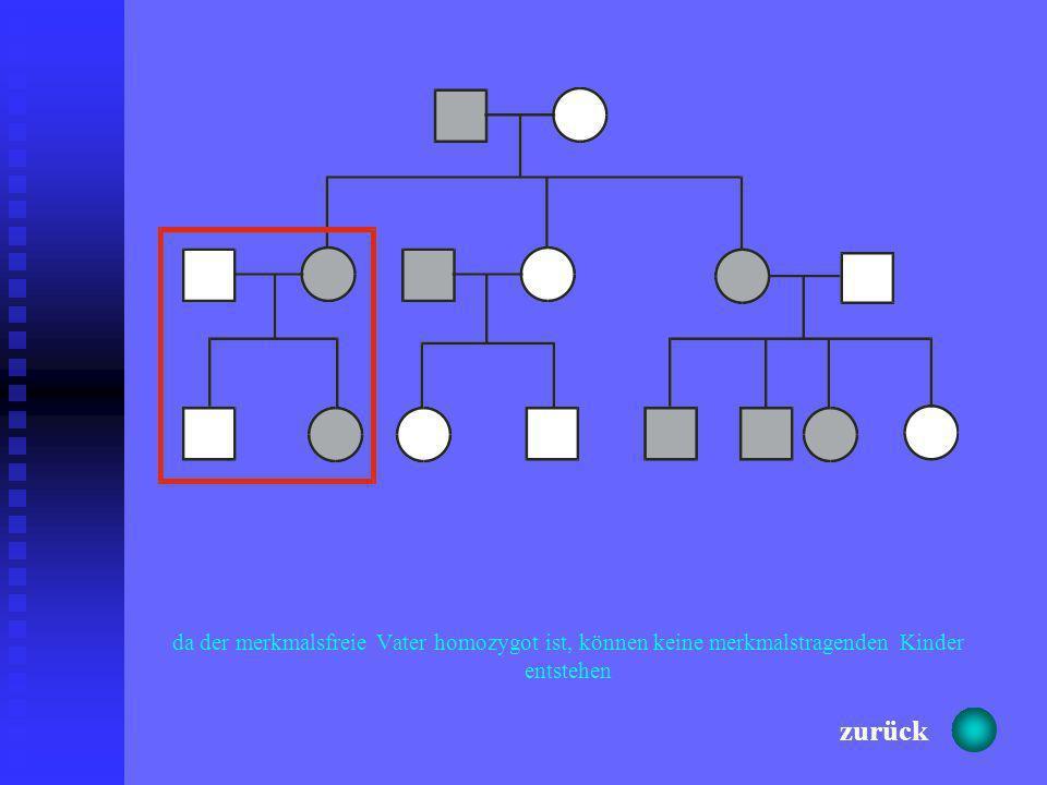 Y-chromosomalX-chromosomal dominant X-chromosomal rezessiv autosomal dominant autosomal rezessiv weiter zurück