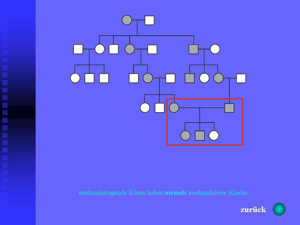 Y-chromosomalX-chromosomal dominant X-chromosomal rezessiv autosomal dominant autosomal rezessiv zurück weiter