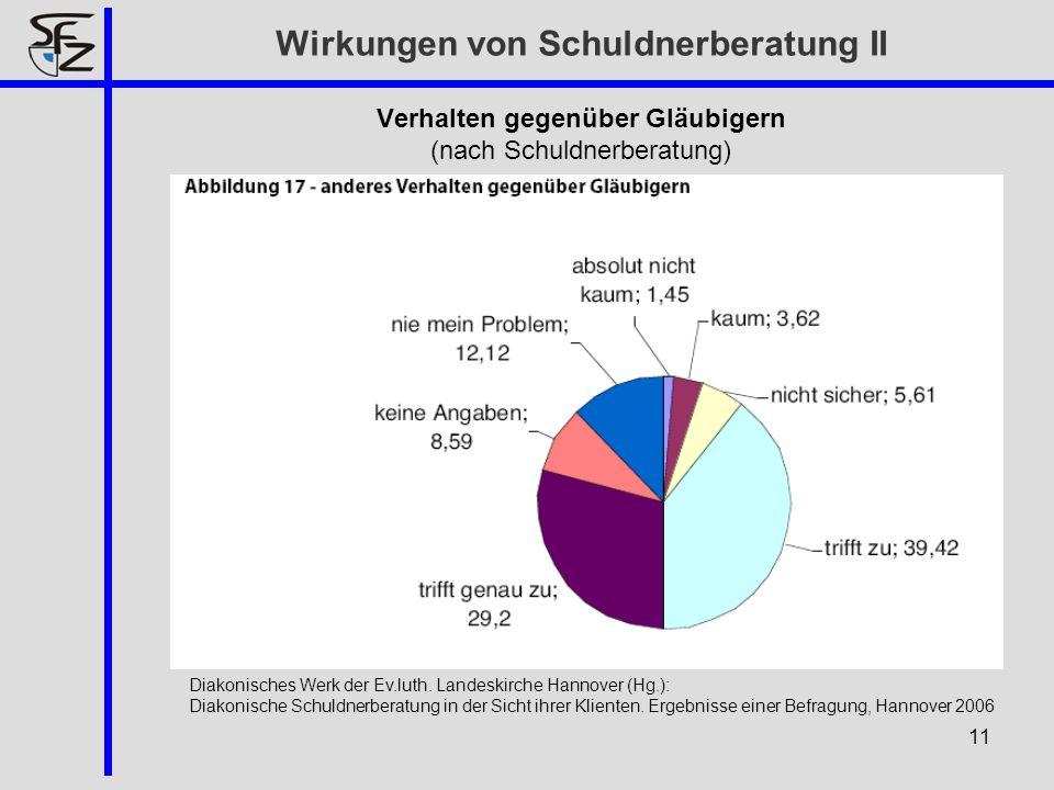 Verhalten gegenüber Gläubigern (nach Schuldnerberatung) 11 Diakonisches Werk der Ev.luth. Landeskirche Hannover (Hg.): Diakonische Schuldnerberatung i