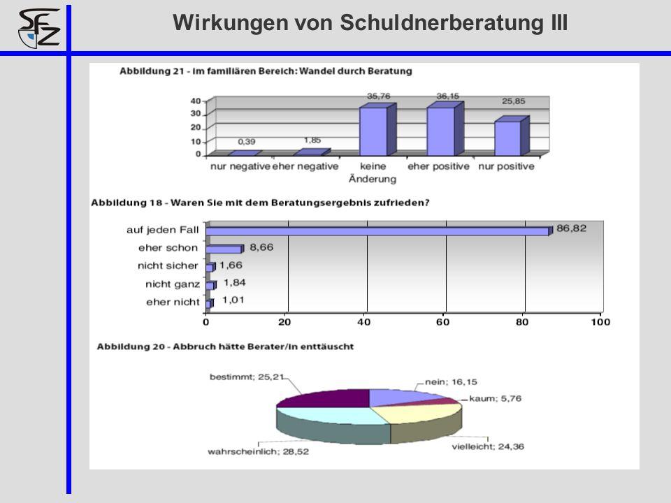 Wirkungen von Schuldnerberatung III
