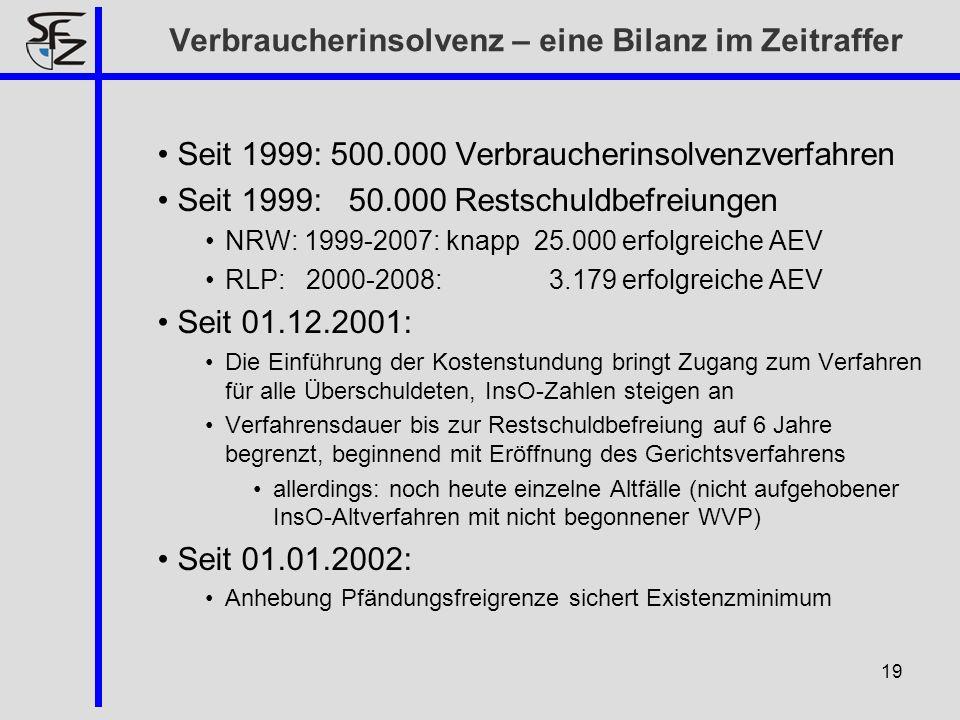 Verbraucherinsolvenz – eine Bilanz im Zeitraffer Seit 1999: 500.000 Verbraucherinsolvenzverfahren Seit 1999: 50.000 Restschuldbefreiungen NRW: 1999-20