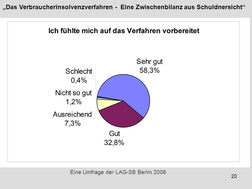 20 Eine Umfrage der LAG-SB Berlin 2006 Das Verbraucherinsolvenzverfahren - Eine Zwischenbilanz aus Schuldnersicht