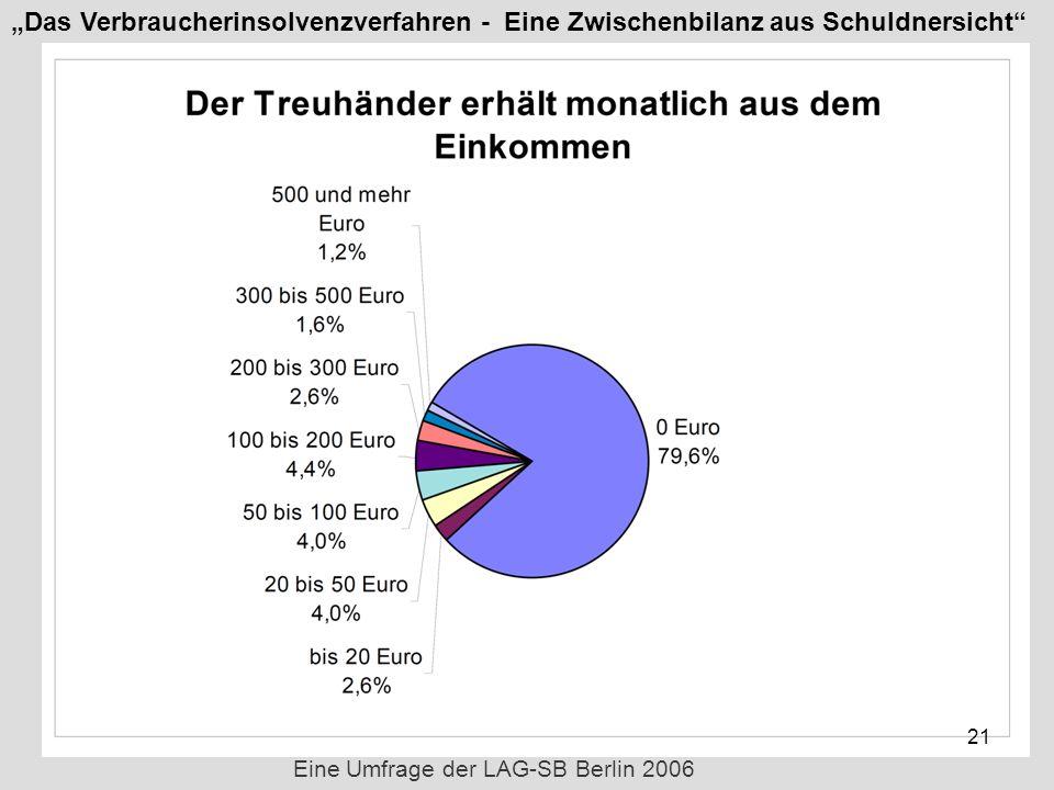 21 Eine Umfrage der LAG-SB Berlin 2006 Das Verbraucherinsolvenzverfahren - Eine Zwischenbilanz aus Schuldnersicht