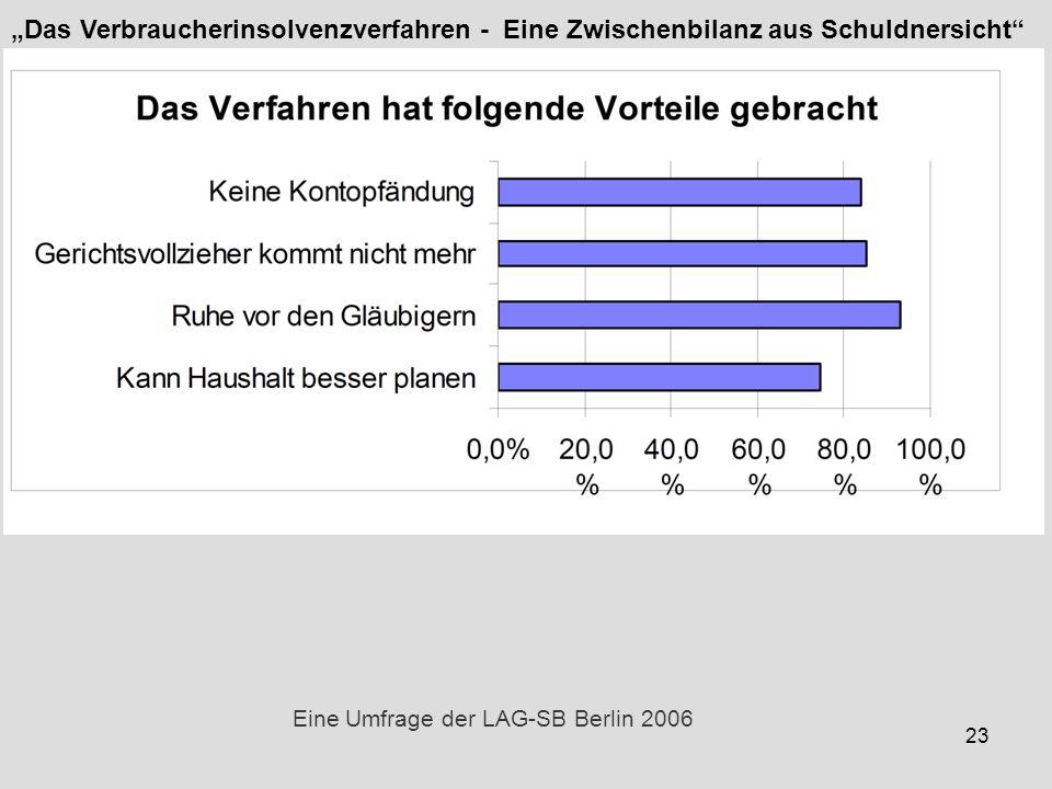 23 Eine Umfrage der LAG-SB Berlin 2006 Das Verbraucherinsolvenzverfahren - Eine Zwischenbilanz aus Schuldnersicht