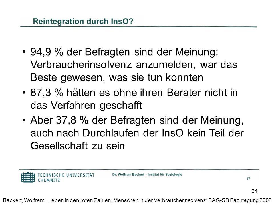 24 Backert, Wolfram: Leben in den roten Zahlen, Menschen in der Verbraucherinsolvenz BAG-SB Fachtagung 2008 94,9 % der Befragten sind der Meinung: Ver