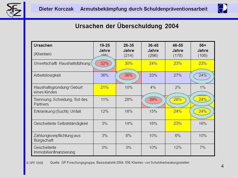 4 Dieter Korczak Armutsbekämpfung durch Schuldenpräventionsarbeit © GPF 2008 Ursachen der Überschuldung 2004 Ursachen (Klienten) 19-25 Jahre (66) 26-3