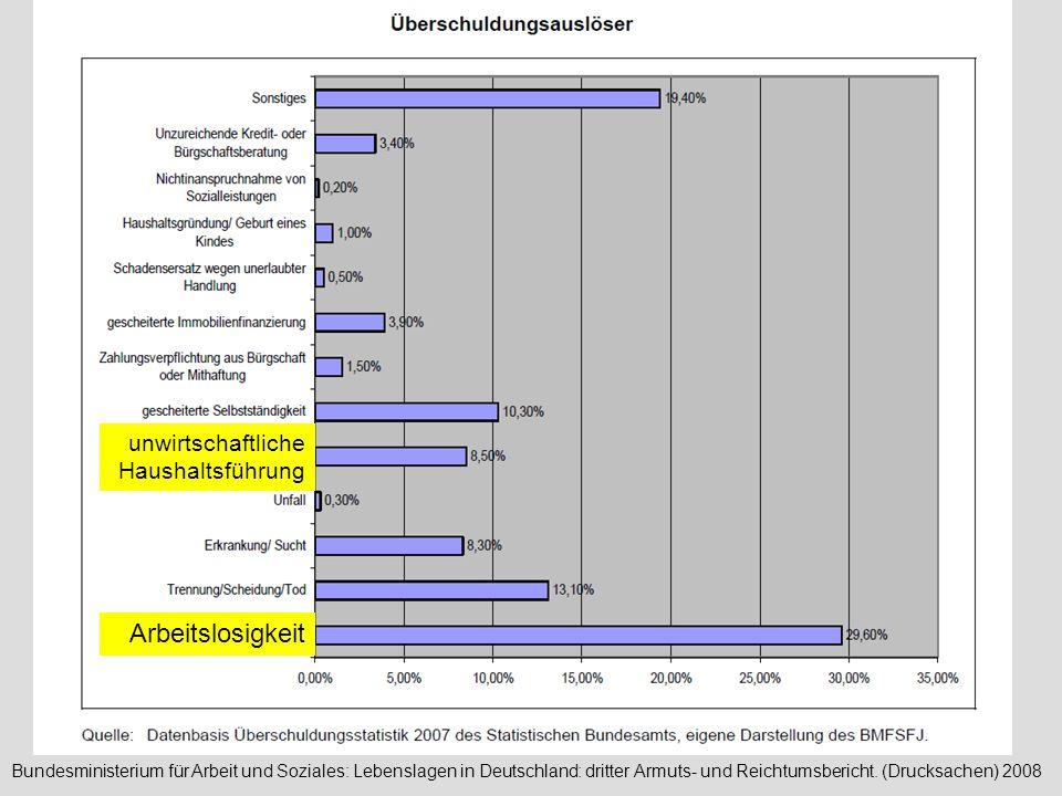 5 Bundesministerium für Arbeit und Soziales: Lebenslagen in Deutschland: dritter Armuts- und Reichtumsbericht. (Drucksachen) 2008 Arbeitslosigkeit unw