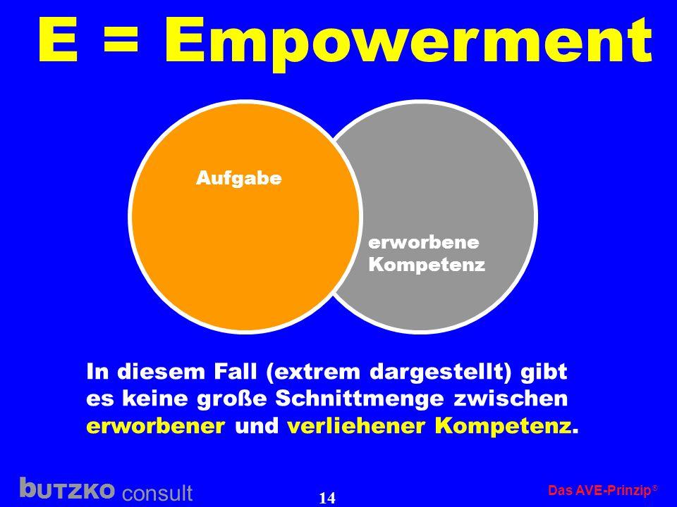 UTZKO consult b Das AVE-Prinzip 13 E = Empowerment Die exakte Ermittlung von erworbener Kompetenz und die Ver- gabe (verleihen) eines Entscheidungs- u