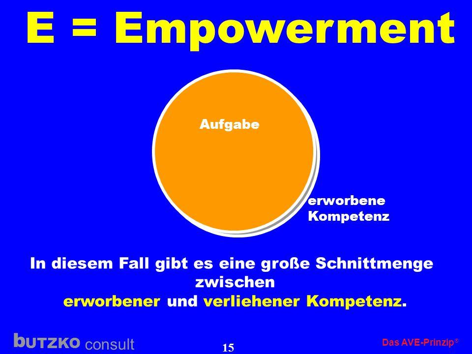 UTZKO consult b Das AVE-Prinzip 14 E = Empowerment erworbene Kompetenz Aufgabe In diesem Fall (extrem dargestellt) gibt es keine große Schnittmenge zw
