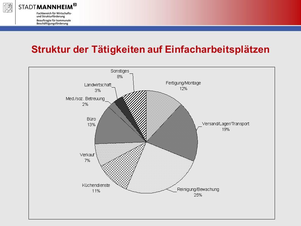 Struktur der Tätigkeiten auf Einfacharbeitsplätzen
