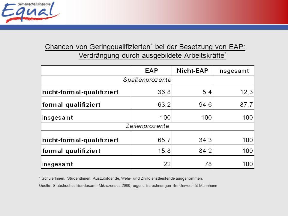 Chancen von Geringqualifizierten * bei der Besetzung von EAP: Verdrängung durch ausgebildete Arbeitskräfte * * SchülerInnen, StudentInnen, Auszubildende, Wehr- und Zivildienstleistende ausgenommen.