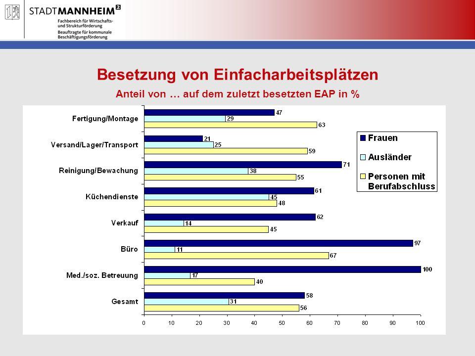 Besetzung von Einfacharbeitsplätzen Anteil von … auf dem zuletzt besetzten EAP in %