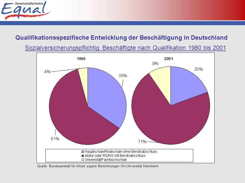 Qualifikationsspezifische Entwicklung der Beschäftigung in Deutschland Sozialversicherungspflichtig Beschäftigte nach Qualifikation 1980 bis 2001 Quelle: Bundesanstalt für Arbeit; eigene Berechnungen ifm Universität Mannheim