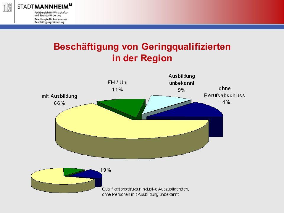 Beschäftigung von Geringqualifizierten in der Region