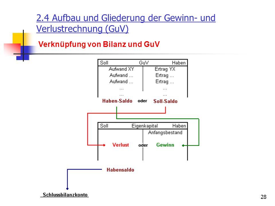 28 2.4 Aufbau und Gliederung der Gewinn- und Verlustrechnung (GuV) Verknüpfung von Bilanz und GuV