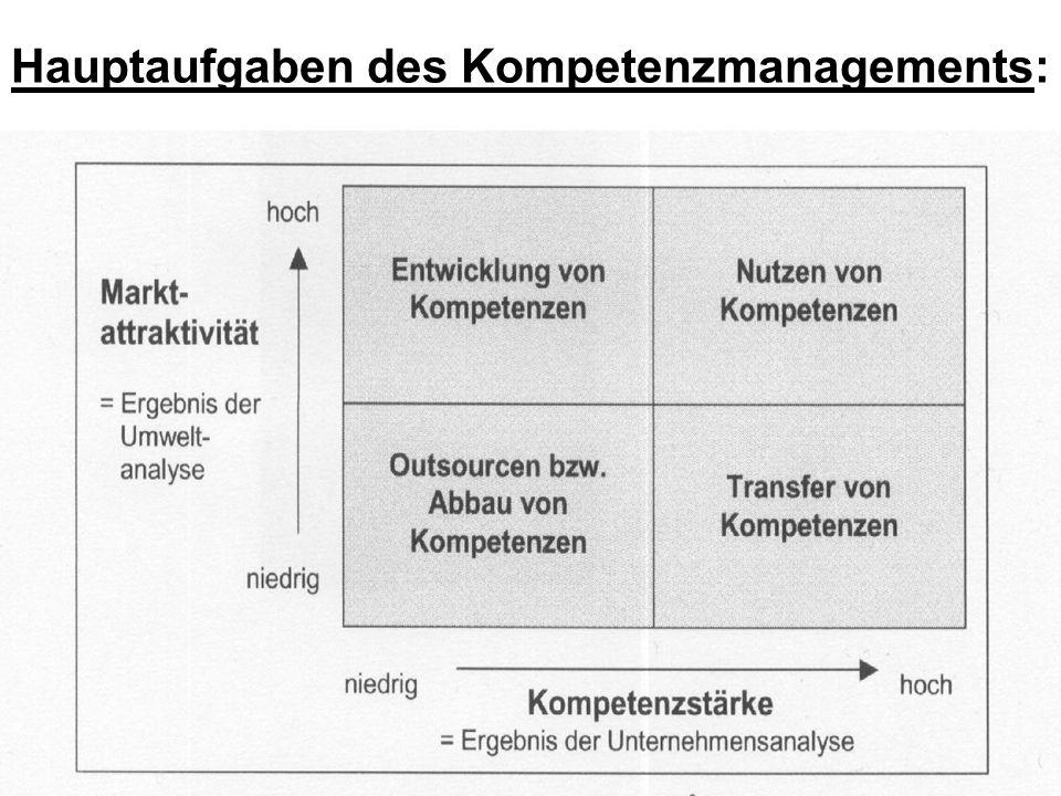 Aufgaben des Kompetenzmanagements Entwicklung von Kompetenzen: –Kompetenzen müssen vom Unternehmen entwickelt und verbessert werden, wenn die Marktattraktivität hoch und die Kompetenzstärke niedrig ist –Analyse von Wettbewerbstruktur und Trends.