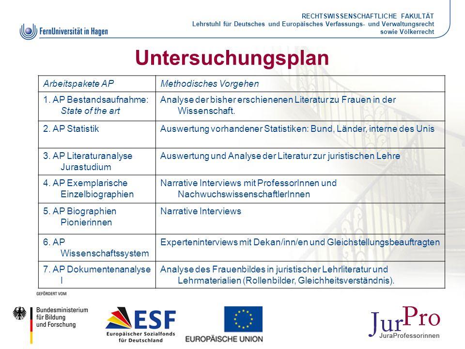 RECHTSWISSENSCHAFTLICHE FAKULTÄT Lehrstuhl für Deutsches und Europäisches Verfassungs- und Verwaltungsrecht sowie Völkerrecht Untersuchungsplan Arbeit