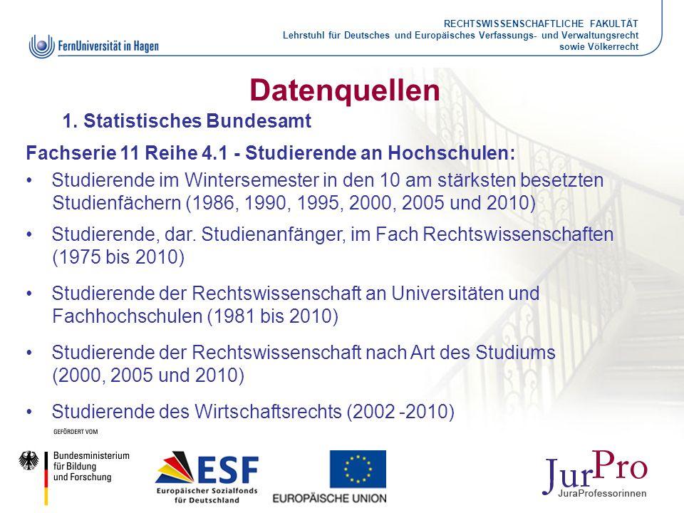 RECHTSWISSENSCHAFTLICHE FAKULTÄT Lehrstuhl für Deutsches und Europäisches Verfassungs- und Verwaltungsrecht sowie Völkerrecht Datenquellen 1.Statistis