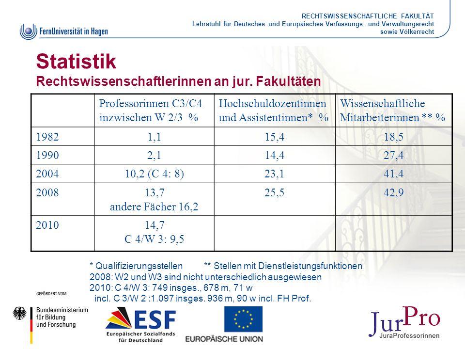 RECHTSWISSENSCHAFTLICHE FAKULTÄT Lehrstuhl für Deutsches und Europäisches Verfassungs- und Verwaltungsrecht sowie Völkerrecht Statistik Rechtswissensc