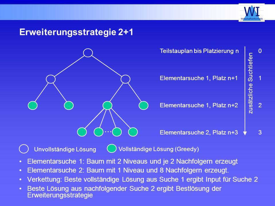 Erweiterungsstrategie 2+1 Elementarsuche 1: Baum mit 2 Niveaus und je 2 Nachfolgern erzeugt Elementarsuche 2: Baum mit 1 Niveau und 8 Nachfolgern erze