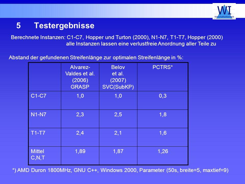 5Testergebnisse Alvarez- Valdes et al. (2006) GRASP Belov et al. (2007) SVC(SubKP) PCTRS* C1-C71,0 0,3 N1-N72,32,51,8 T1-T72,42,11,6 Mittel C,N,T 1,89