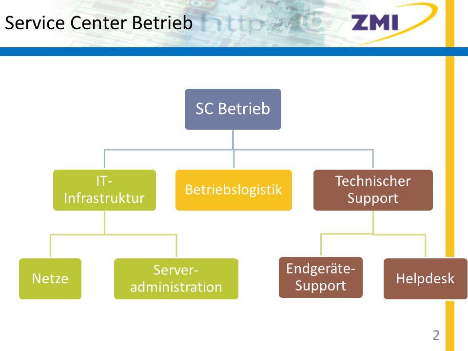 SC Betrieb IT- Infrastruktur Netze Server- administration Betriebslogistik Technischer Support Endgeräte- Support Helpdesk Service Center Betrieb 3