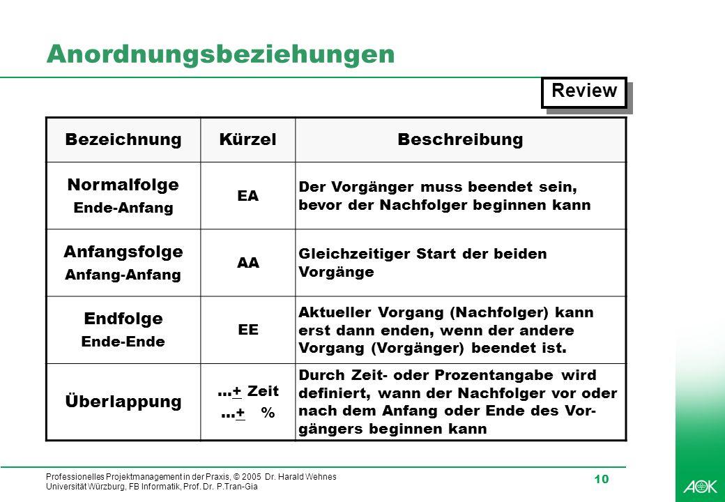 Professionelles Projektmanagement in der Praxis, © 2005 Dr. Harald Wehnes Universität Würzburg, FB Informatik, Prof. Dr. P.Tran-Gia 10 Anordnungsbezie