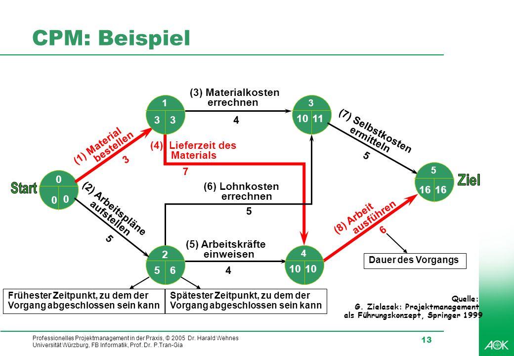 Professionelles Projektmanagement in der Praxis, © 2005 Dr. Harald Wehnes Universität Würzburg, FB Informatik, Prof. Dr. P.Tran-Gia 13 CPM: Beispiel (