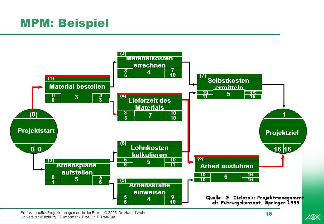 Professionelles Projektmanagement in der Praxis, © 2005 Dr. Harald Wehnes Universität Würzburg, FB Informatik, Prof. Dr. P.Tran-Gia 15 MPM: Beispiel (