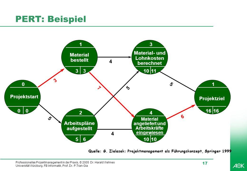 Professionelles Projektmanagement in der Praxis, © 2005 Dr. Harald Wehnes Universität Würzburg, FB Informatik, Prof. Dr. P.Tran-Gia 17 PERT: Beispiel