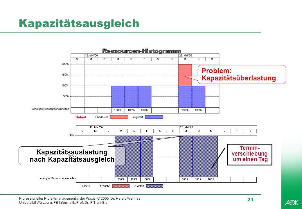 Professionelles Projektmanagement in der Praxis, © 2005 Dr. Harald Wehnes Universität Würzburg, FB Informatik, Prof. Dr. P.Tran-Gia 21 Kapazitätsausgl
