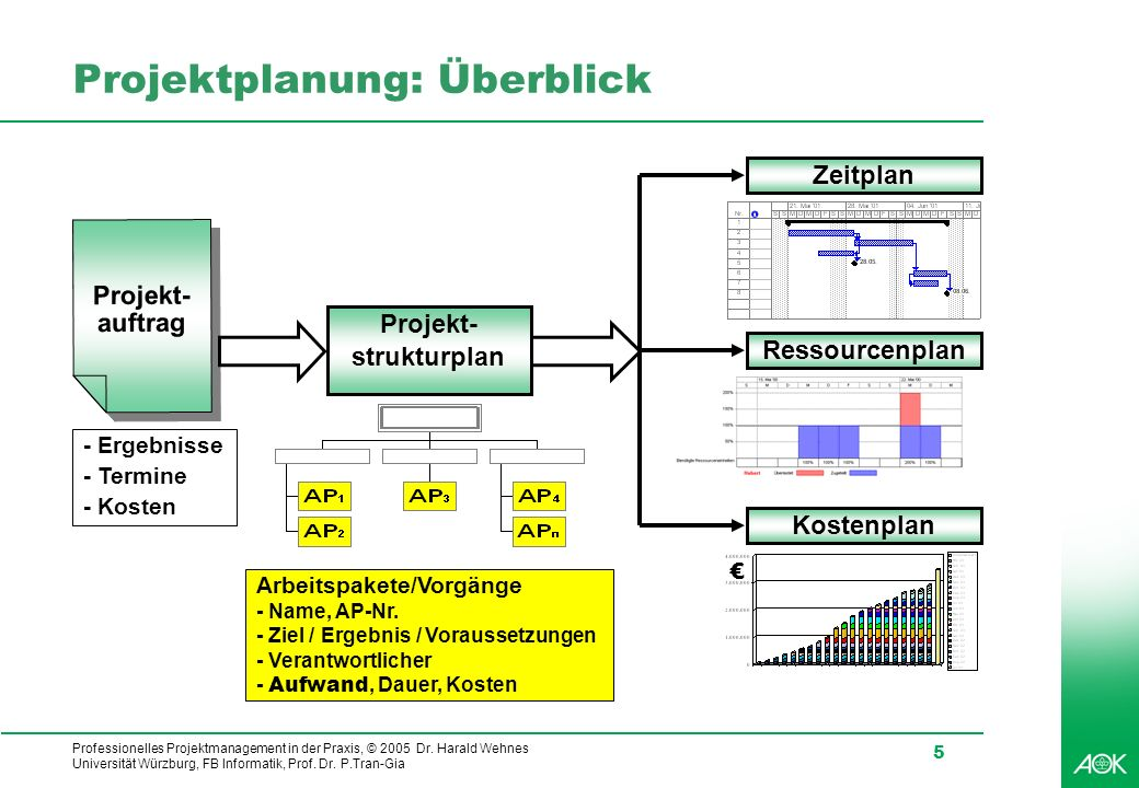 Professionelles Projektmanagement in der Praxis, © 2005 Dr. Harald Wehnes Universität Würzburg, FB Informatik, Prof. Dr. P.Tran-Gia 5 Projektplanung: