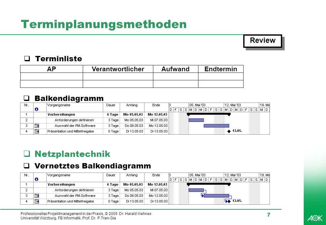 Professionelles Projektmanagement in der Praxis, © 2005 Dr. Harald Wehnes Universität Würzburg, FB Informatik, Prof. Dr. P.Tran-Gia 7 Terminplanungsme