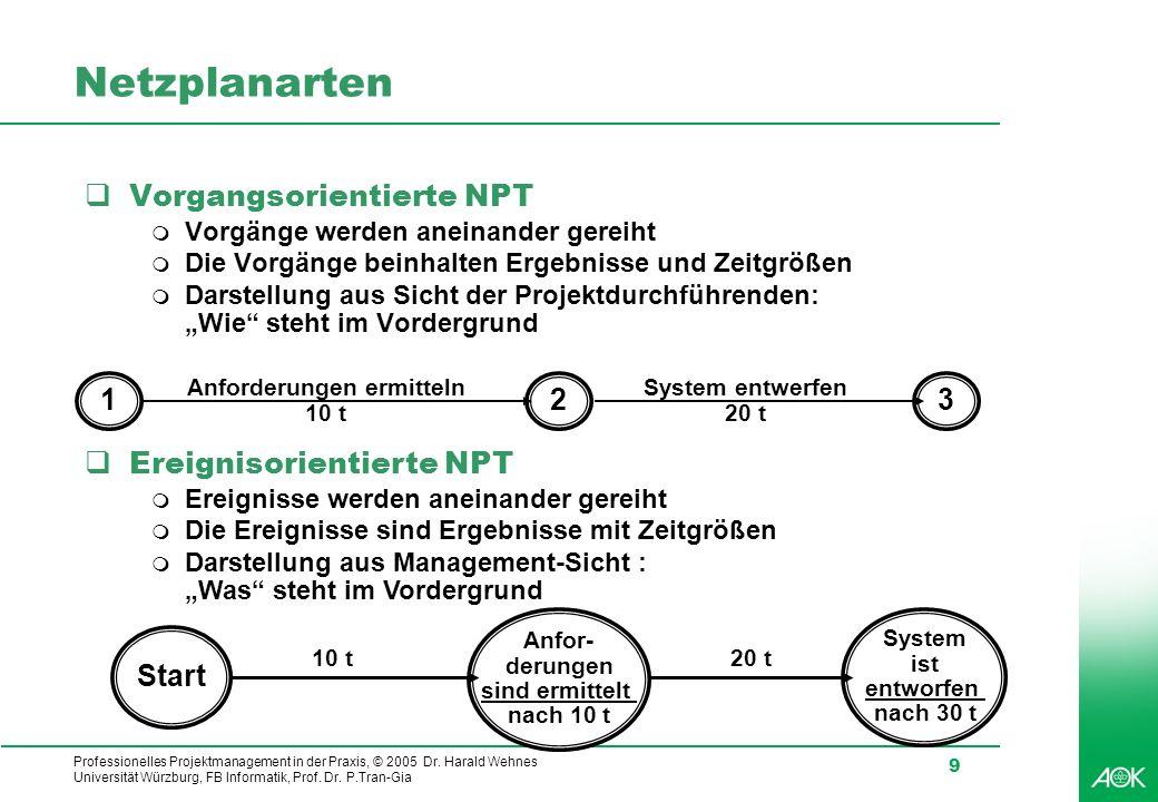 Professionelles Projektmanagement in der Praxis, © 2005 Dr. Harald Wehnes Universität Würzburg, FB Informatik, Prof. Dr. P.Tran-Gia 9 Netzplanarten Vo